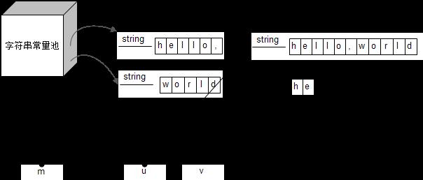 新字符数组在内存中的布局