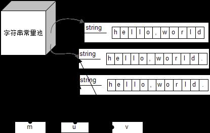 不同字符数组在内存中的布局