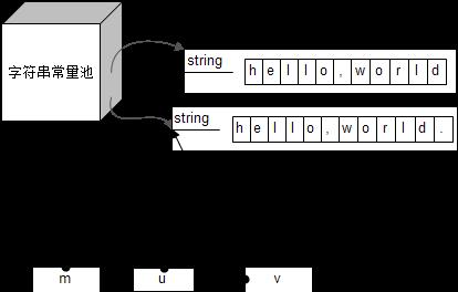 u和v在内存中的布局